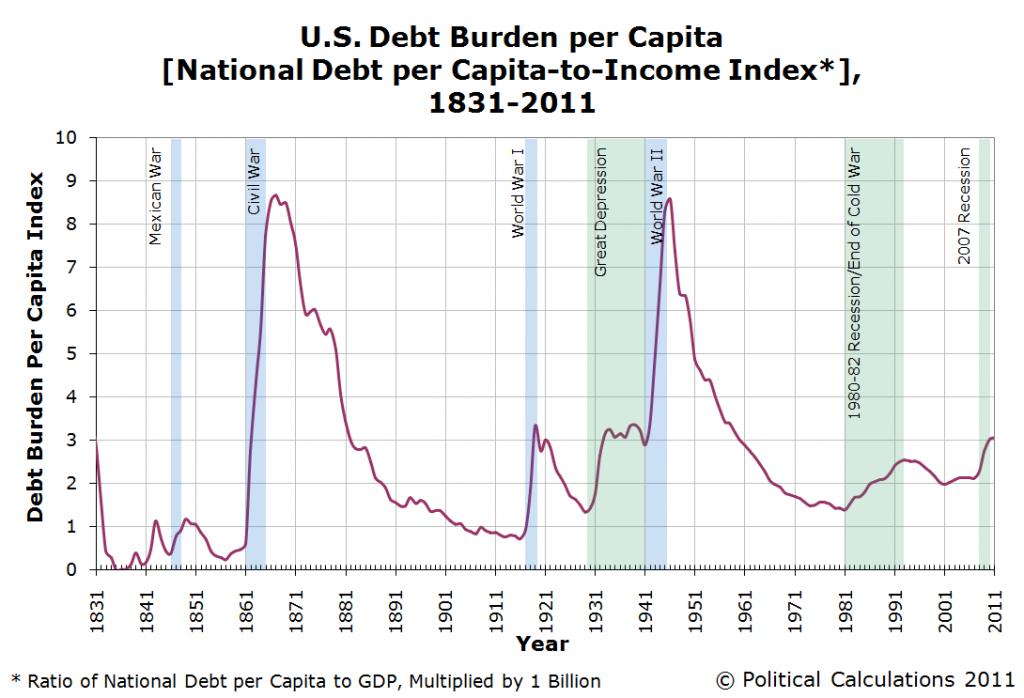 US-Debt-Burden-per-Capita-1831-2011